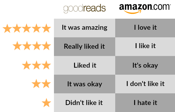 Star ratings guide for Goodreads and Amazon